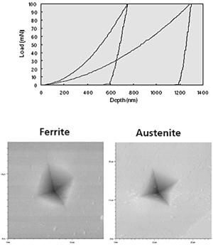 Indentation curves (max. load = 100 mN) for ferrite and austenite phases, together with corresponding SFM images of the residual imprints.