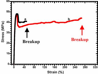 AZoNano - The A to Z of Nanotechnology - Stress-strain curves of PVDF/PA11 = 80/20 blend systems