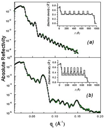 AZoNano – Online Journal of Nanotechnology - Absolute reflectivity curves of the initial (a) and rinsed F127 films (b). The inset gives the electron density profile obtained from a fit via the matrix technique to the experimental data. The modifications induced by the rinsing procedure are obvious both on the electron density profiles and on the average critical wave vector.
