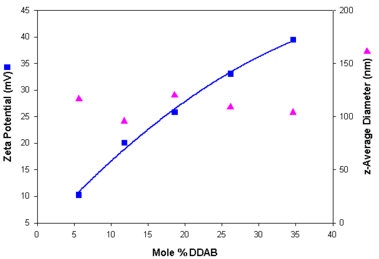Zeta potential and size values obtained as a function of the mole% DDAB content for a series of cationic liposomes.