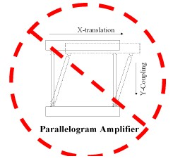 AZoNano Nanotechnology - Schematic of parallelogram amplifiers which can introduce rotational errors in nanopositioning stages.