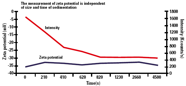 Zeta potential as a function of sedimentation time.