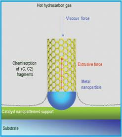 AZoNano - Nanotechnology -  Sketch of the carbon nanotube growth process